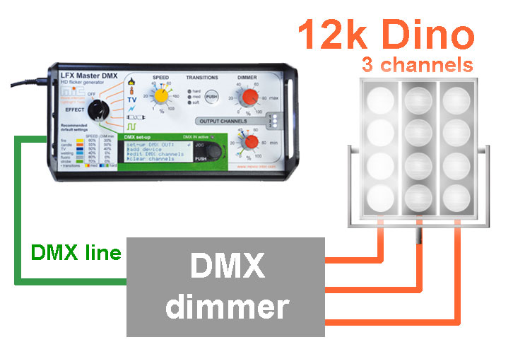3-output-channels for lighting effects w LFX Master DMX flicker box