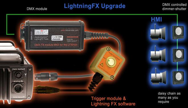 Lightning with HMis using the LFXHub flicker box and Lightning upgrade