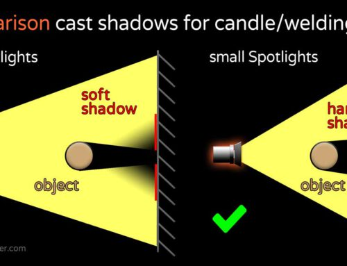 Nachteile von LED Softlights bei Schweiss- oder Kerzeneffekten – Lösung: LFX Master DMX