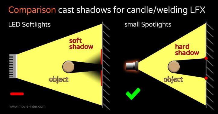 Comparison cast shadows: LED-softlights spotlights